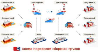 схема перевозки сборных грузов